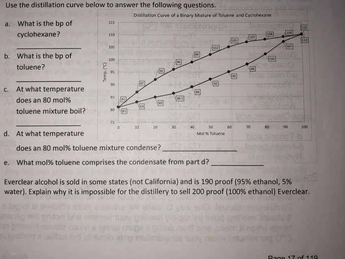 Solved: Use The Distillation Curve Below To Answer The Fol