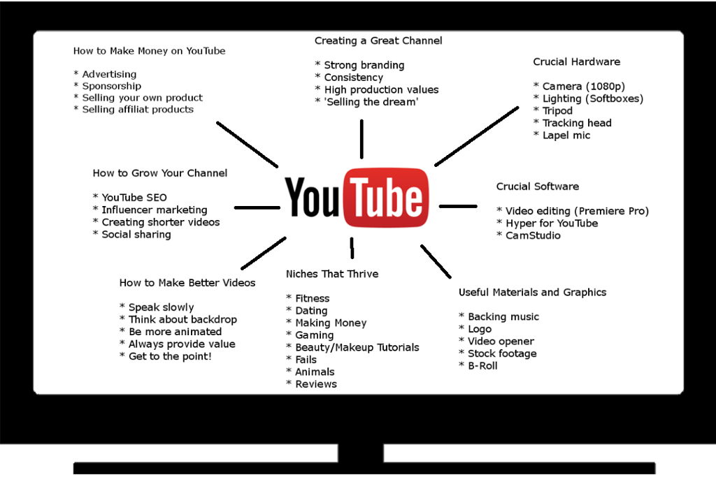 YouTube Is A Video Sharing Platform (https://www.y... | Chegg.com on kindle fire maps, i phone maps, star media maps, more maps, add gta 5 maps, time magazine maps, ios7 maps, dirty maroon maps, united states forest service maps, yellow pages maps, ifit maps, top 10 maps, maroon vintage maps,
