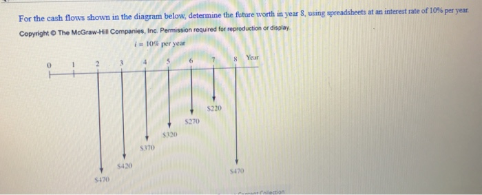 For the cash nlows shown in the diagram below, determine the future worth in year 8, using spreadsbets at an Copyright The McGraw-Hill Companies, Inc. Permission required for reproduction or display is 10% per year 0 23 4 S67 Year s220 $270 5320 $370 S420 5470 5470