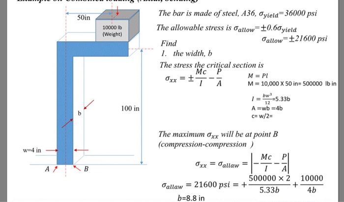 Solved: The Bar Is Made Of Steel, A36, σyield-36000 Psi Th