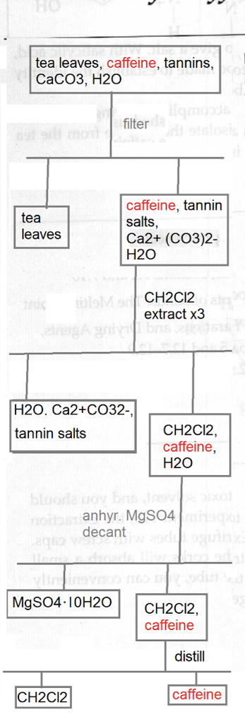 Solved Need A Flowchart With Chemical Formula Separatio Chegg Com