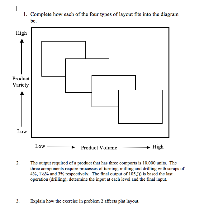 complete how each of the four types of layout fits into the diagram hoe