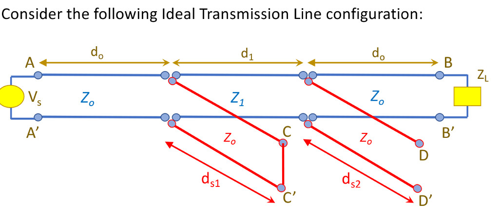 Consider the following Ideal Transmission Line configuration: do る Zo S1 s2