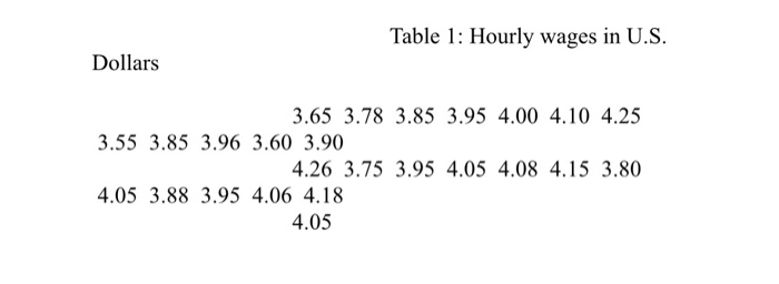 Table 1: Hourly wages in U.S. Dollars 3.65 3.78 3.85 3.95 4.00 4.10 4.25 4.26 3.75 3.95 4.05 4.08 4.15 3.80 4.05 3.55 3.85 3.96 3.60 3.90 4.05 3.88 3.95 4.06 4.18