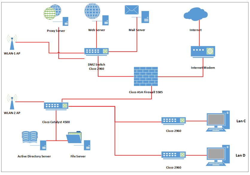 Superb The Network Diagram Presented Below Is For A Local Chegg Com Wiring Digital Resources Bemuashebarightsorg