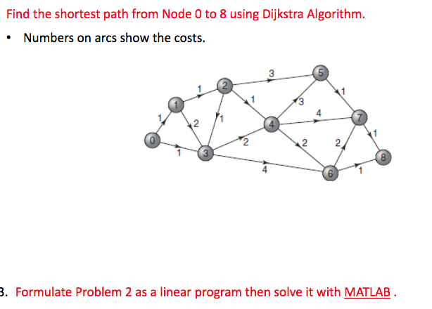 Solved: Find The Shortest Path From Node 0 To 8 Using Dijk