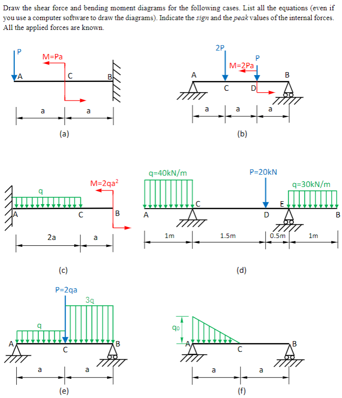 solved draw the shear force and bending moment diagrams f rh chegg com shear and moment diagram app shear force and bending moment diagram software