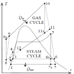 solved a 250 mw combined gas steam power plant consists o rh chegg com power plant ts diagram t-s diagram of thermal power plant