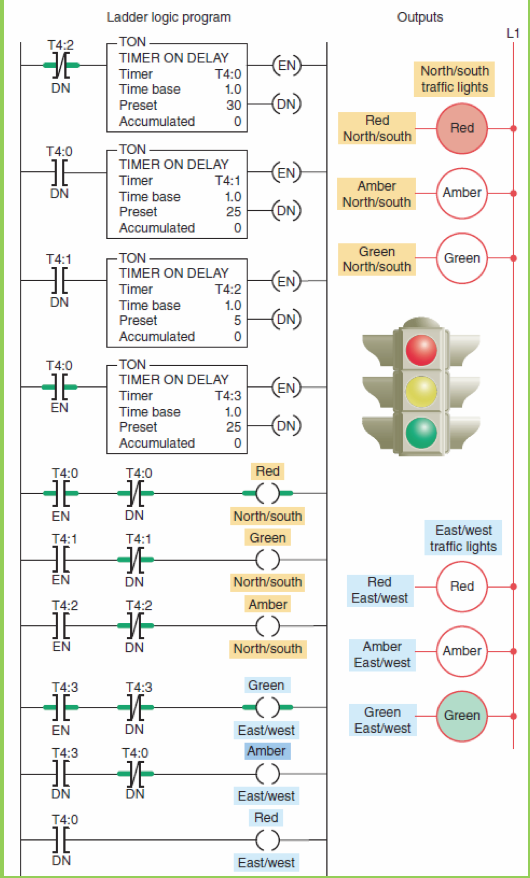 How Ladder Diagram Traffic Light 3 Junction - Your Wiring Diagram