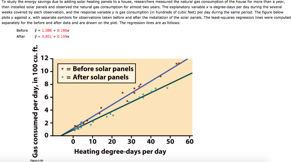 Solved: To Study The Energy Savings Due To Adding Solar He