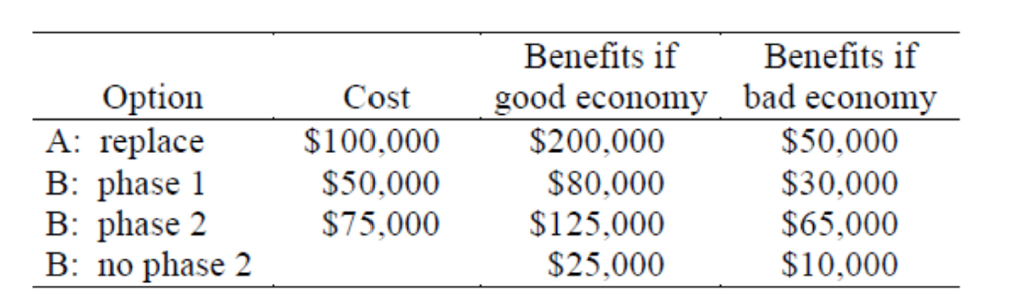 benefits of a good economy