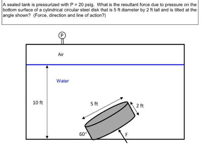 A Sealed Tank Is Pressurized With P 20 Psig What The Resultant Force Due