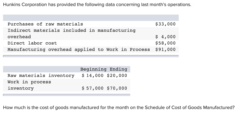 Hunkins Corporation has provided the following data concerning last months operations. Purchases of raw materials $33,000 In