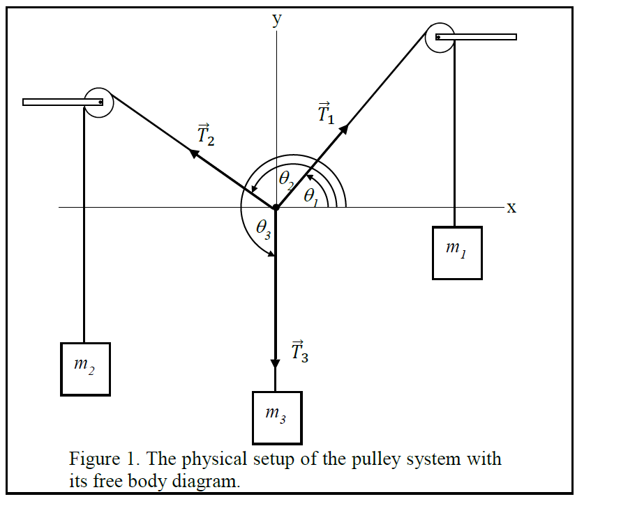 Free Body Diagram Pulley System