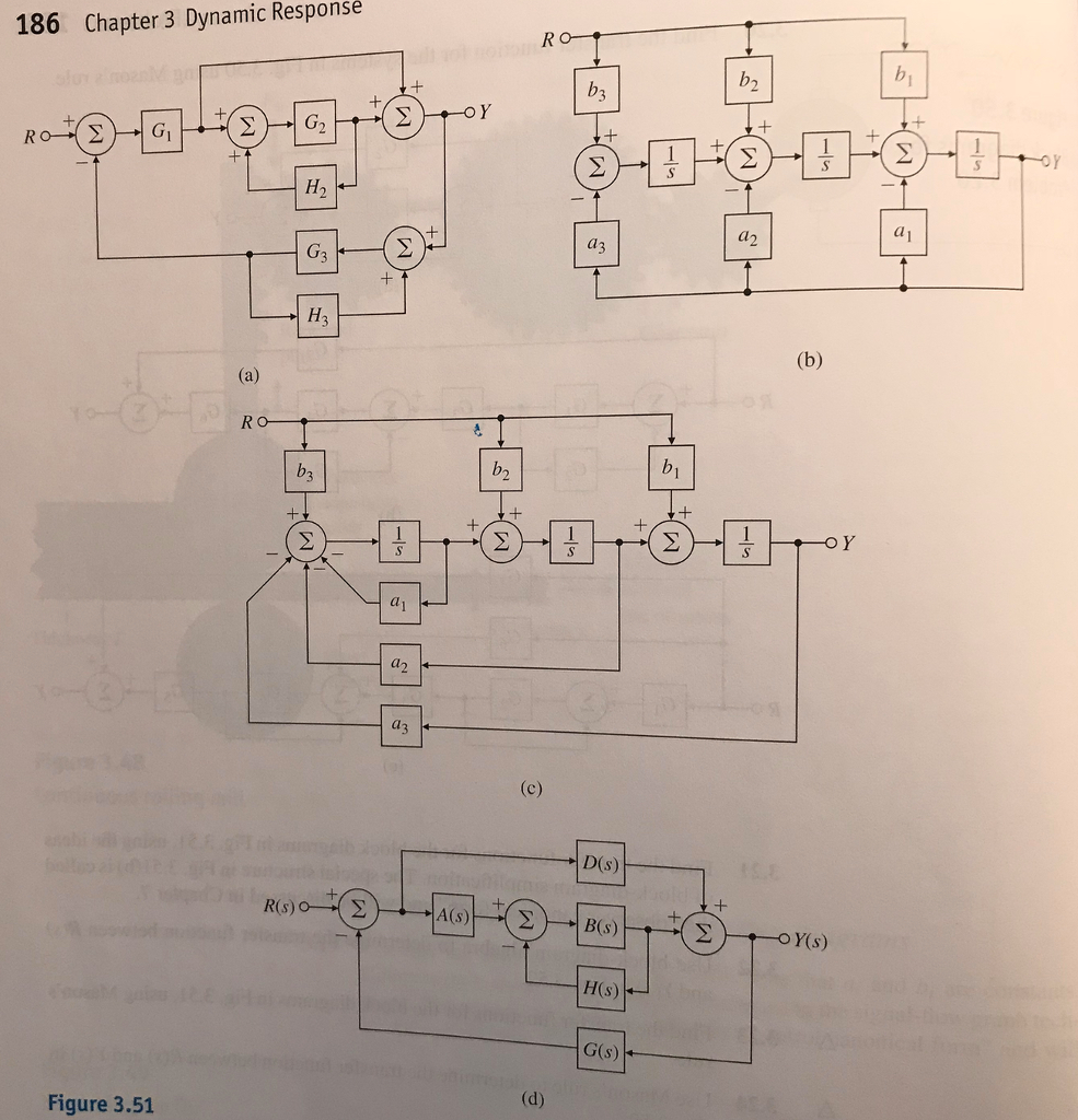 solved convert the block diagrams into signal flow graphs186 chapter 3 dynamic responsé a1 аз d(s) (s) h(