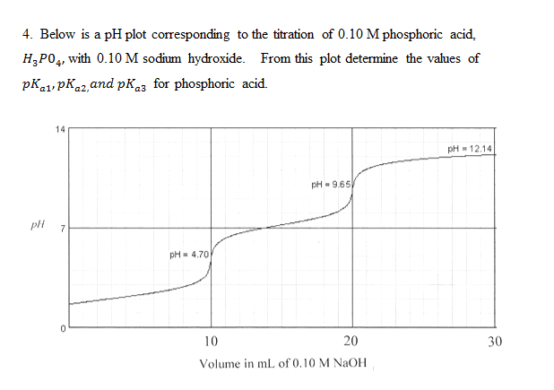 Solved: Below Is A PH Plot Corresponding To The Titration