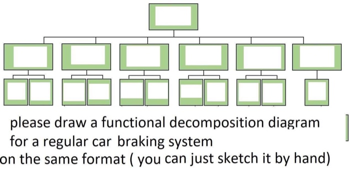 Solved: Please Draw A Functional Decomposition Diagram For