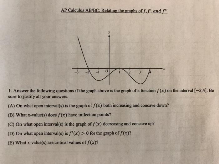Solved: AP Calculus AB/BC: Relating The Graphs Of F f'and