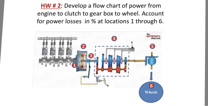 media%2Ff80%2Ff80f42b2 913b 44d1 bb7c 3cc1309c4bad%2Fimage solved hw 2 develop a flow chart of power from engine