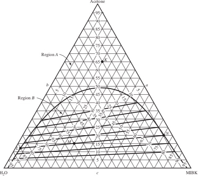 Solved Given The Ternary Phase Diagram How Many Degrees
