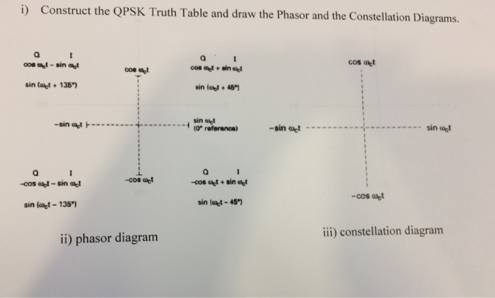 Solved construct the qpsk truth table and draw the phasor construct the qpsk truth table and draw the phasor and the constellation diagrams cos sin ccuart Gallery