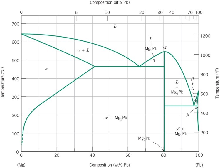 Using The Above Mg Pb Phase Diagram Answer The Fol Chegg