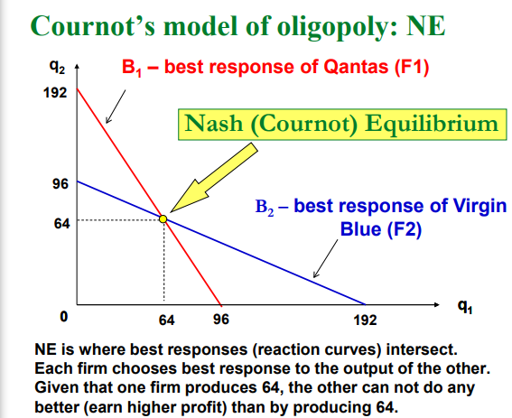 Cournots Model Of Oligopoly Ne 42 B1 Best Response Qantas F1 Demand Is P
