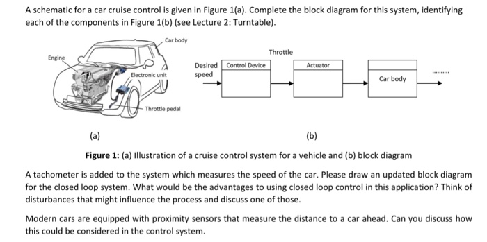 solved a schematic for a car cruise control is given in fa schematic for a car cruise control is given in figure 1(a)