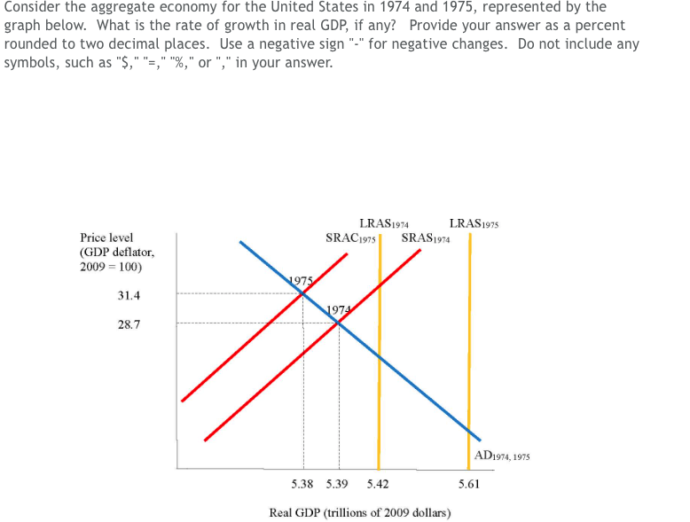 Point Suppose That Real Gdp