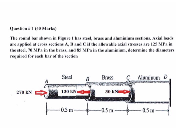 Solved: Question # 1 (40 Marks) The Round Bar Shown In Fig