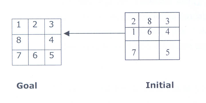 Solved: Implement The Genetic Algorithm (Java Code) To Sol