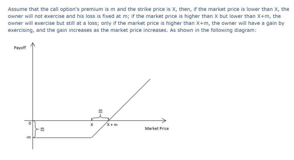 Solved Draw The Payoff Diagram For Owning Buying A Call
