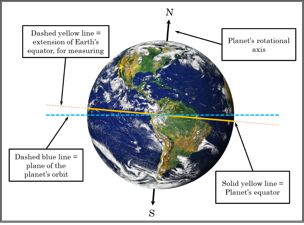 dashed yellow line extension of earths planets rotational equator  ior  measuring axls dashed blue line