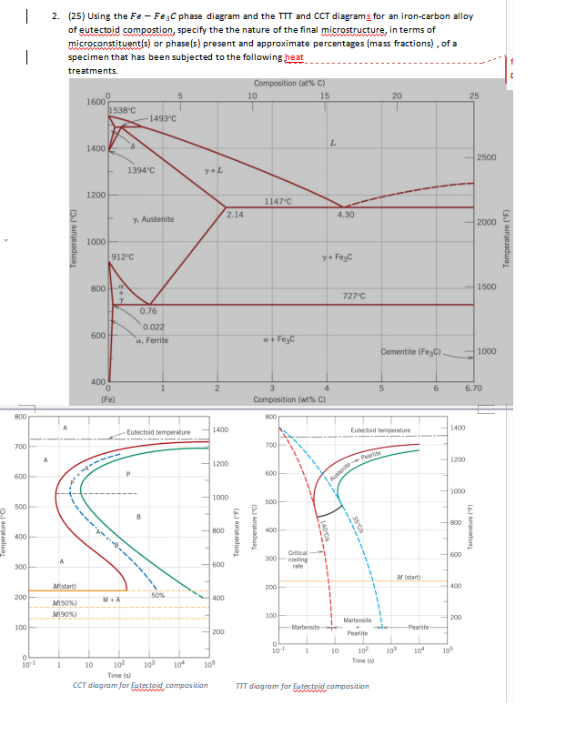 Solved Phase Diagram And The Ttt And Cct Diagrams For An