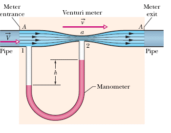 venturi diagram solved a venturi meter is used to measure the flow speed  a venturi meter is used to measure the