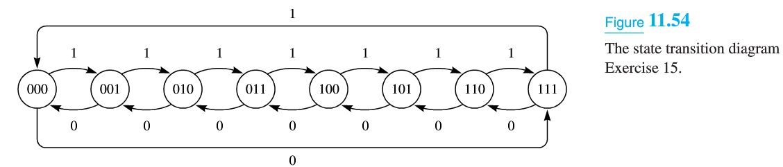 Solved  11 14 Figure 11 53 Is A State Transition Diagram F