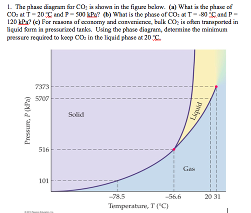 Solved 1 The Phase Diagram For Co2 Is Shown In The Figur