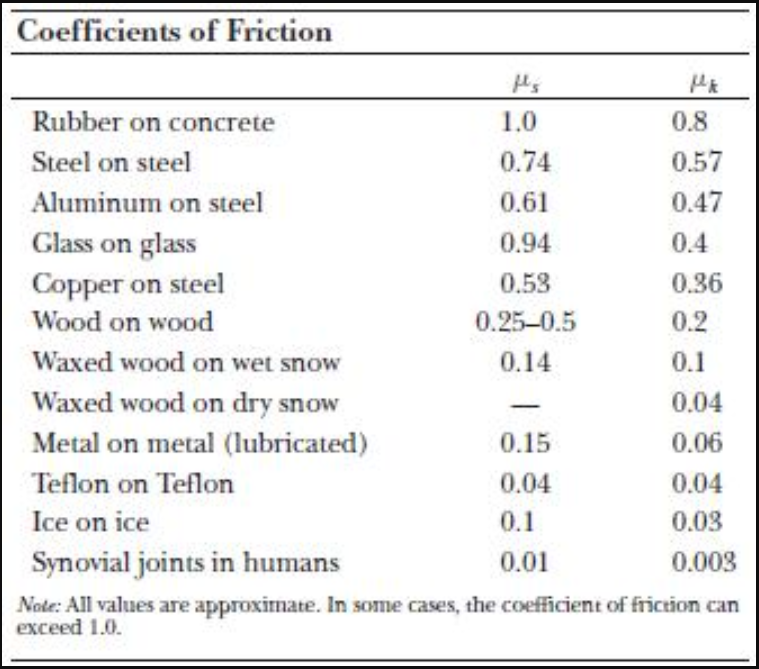 Miraculous Solved Coefficients Of Friction Rubber On Concrete Steel Home Interior And Landscaping Synyenasavecom