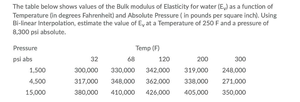 Solved: The Table Below Shows Values Of The Bulk Modulus O