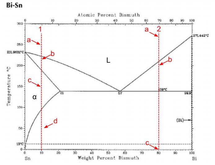 bi-sn atomic percent bismuth 20 40 50 60t0 80 90 100 271 442 c 200