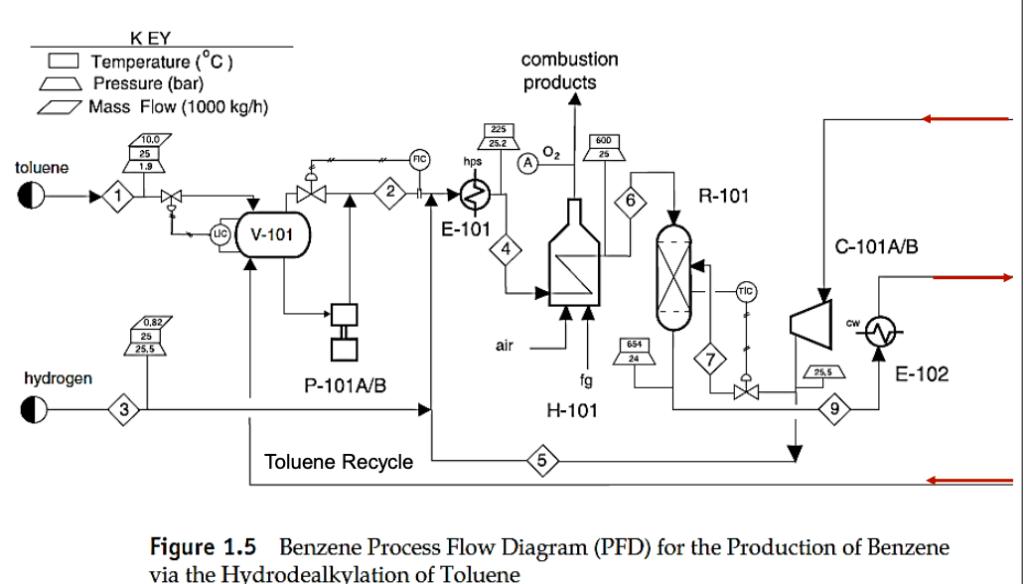 Proces Flow Chart 101