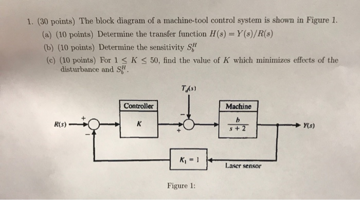 (30 points) the block diagram of a machine-tool control system