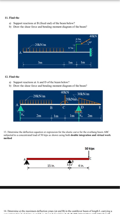 Bending Moment Diagram Cantilever Beam Draw The Shear Diagram For Beam