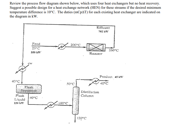 review the process flow diagram shown below, which uses four heat exchangers  but no heat