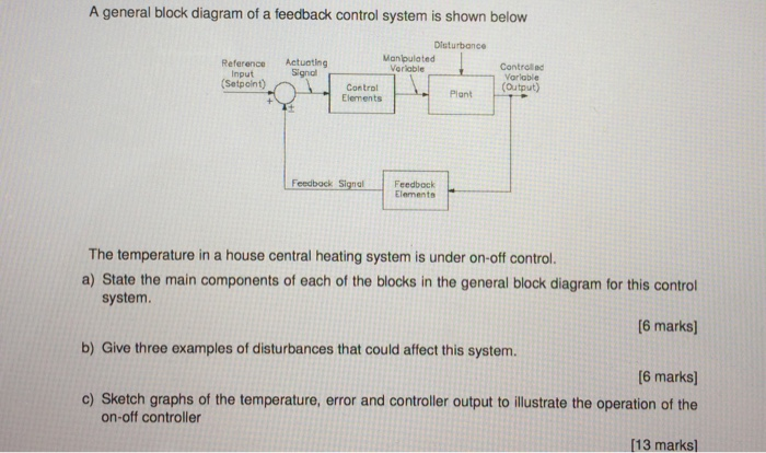 Solved a general block diagram of a feedback control syst a general block diagram of a feedback control system is shown below manipulated reference actuating signal ccuart Images