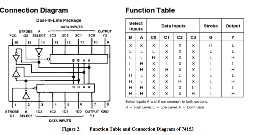 Solved  Refer To The 74153 Chip U0026 39 S Function Table And Conne
