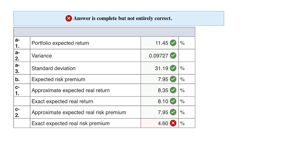 Answer is complete but not entirely correct. a- 1. a- 2. 11.4501% Portfolio expected return Variance Standard deviation 0.09727 31.1901% 7.95。1 % 8.35 % 8.10 % 7.95 % 4.60 1% 3. b. Expected risk premium C- 1. Approximate expected real return Exact expected real return C- 2, Approximate expected real risk premium Exact expected real risk premium