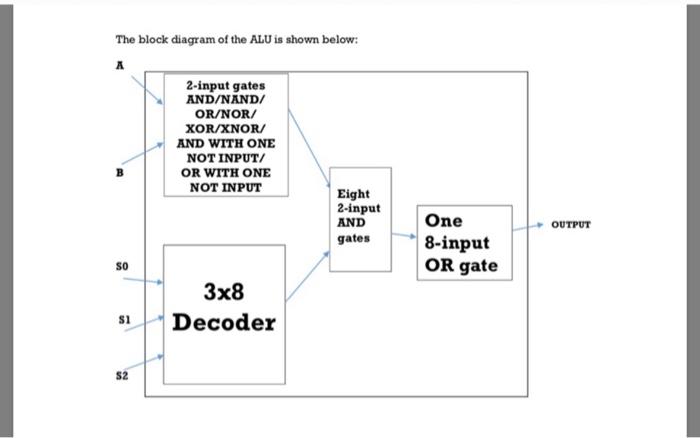 The Block Diagram Of The ALU Is Shown Below: 2-inp... | Chegg.comChegg
