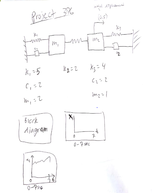 Solved Make A Block Diagram On This System In Matlab As