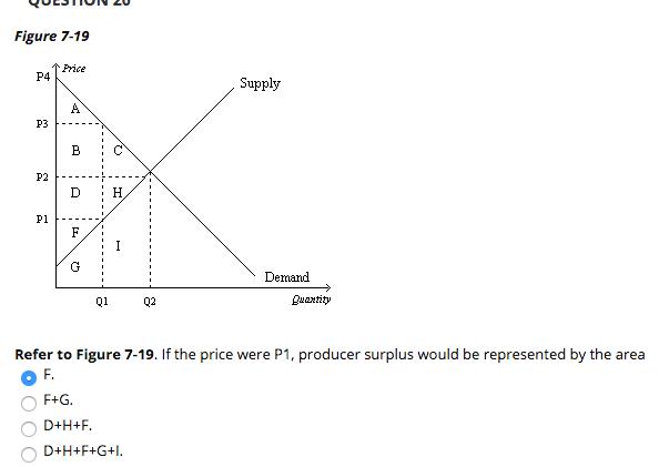 Solved: Figure 7-19 Frice P4 Supply P1 Demand Q102 Luaxtit